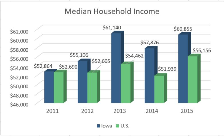iowa median household income chart